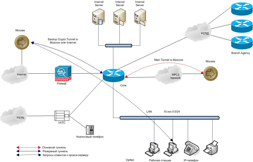 Схема технической организации сети
